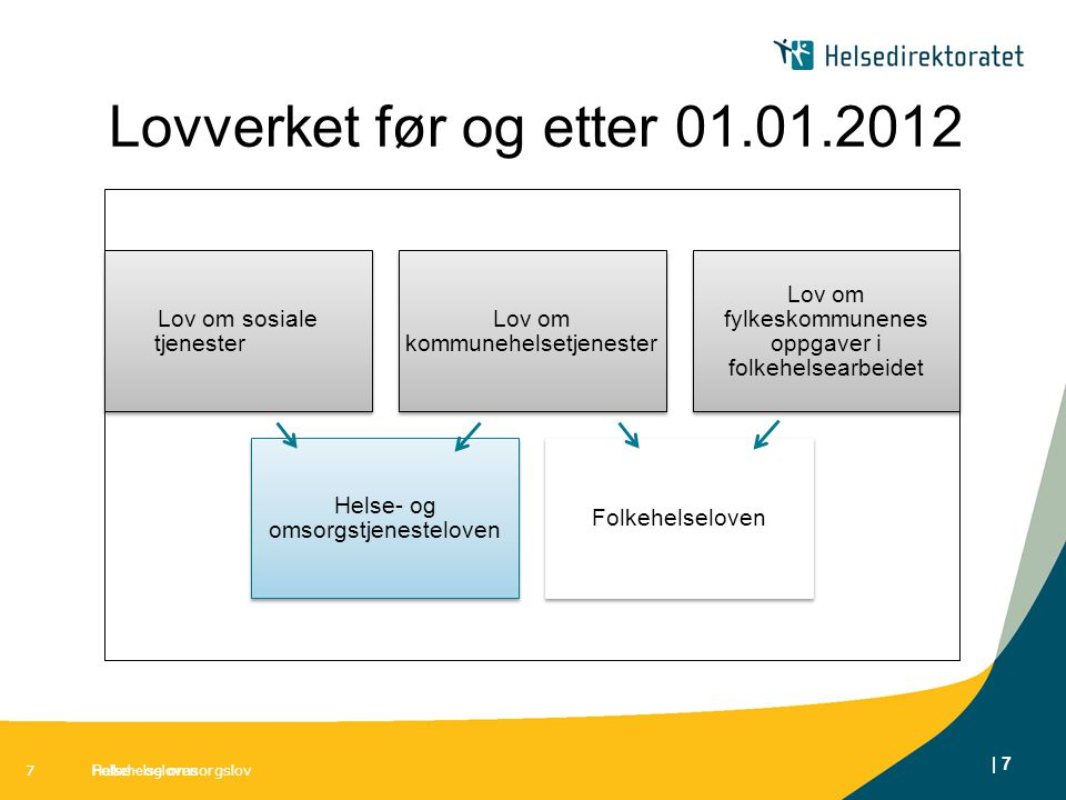 Lovverket før og etter 01.01.2012 7 7 7 Helse- og omsorgslov