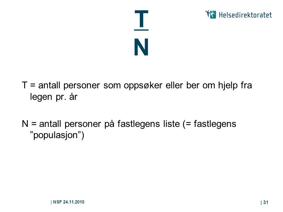 T N T = antall personer som oppsøker eller ber om hjelp fra legen pr. år. N = antall personer på fastlegens liste (= fastlegens populasjon )