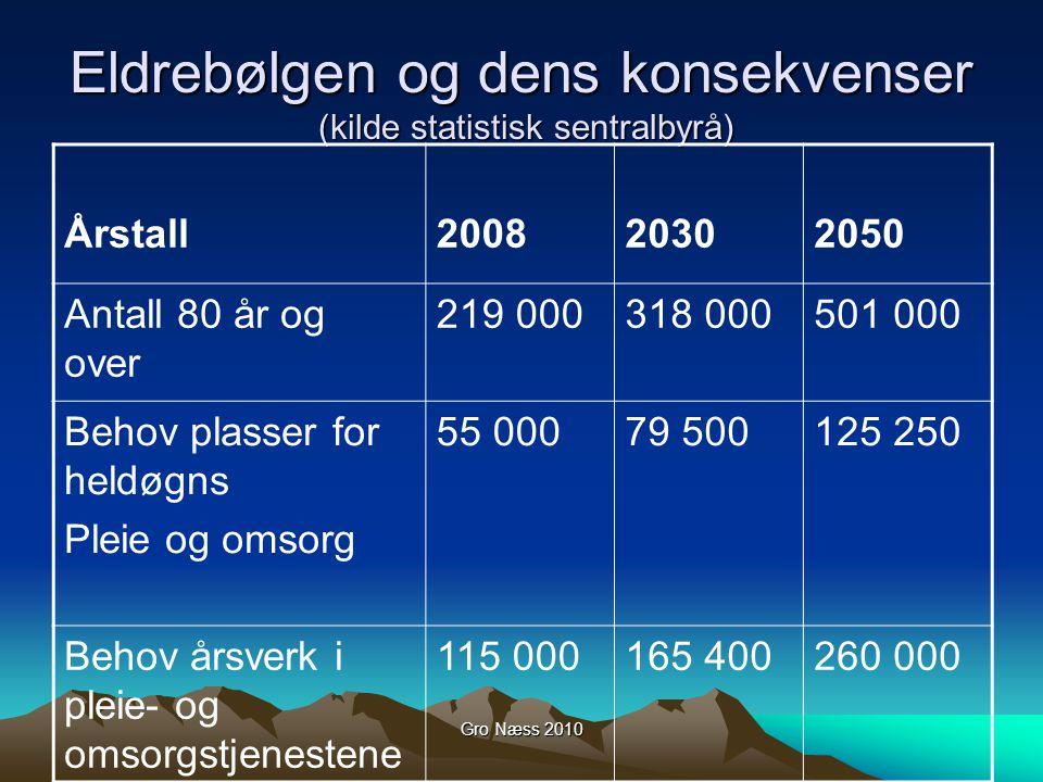 Eldrebølgen og dens konsekvenser (kilde statistisk sentralbyrå)