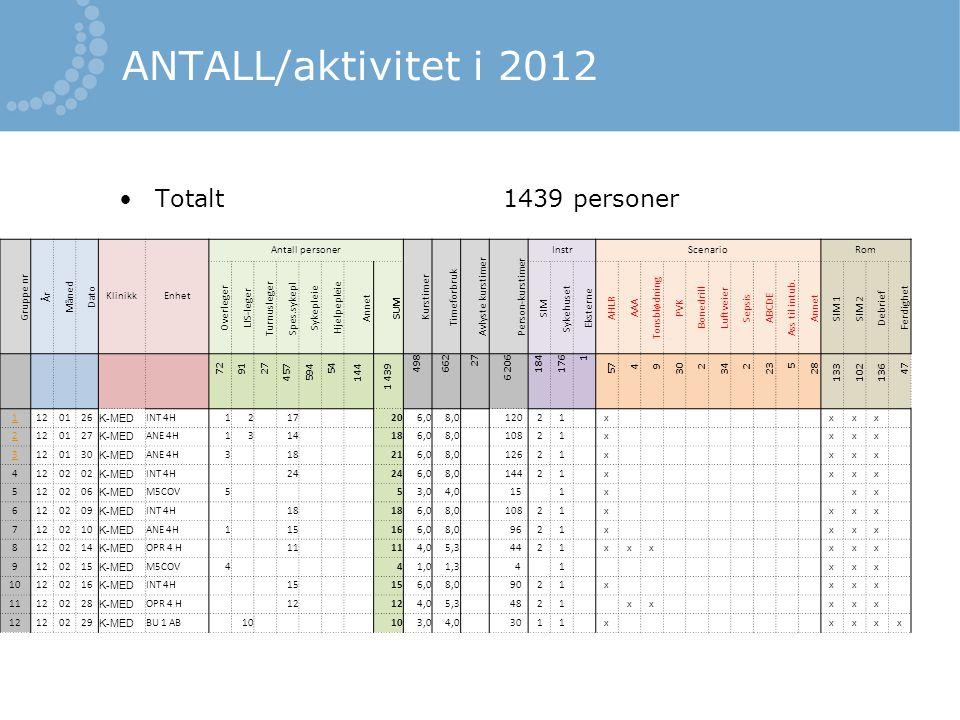 ANTALL/aktivitet i 2012 Totalt 1439 personer Gruppe nr År Måned Dato