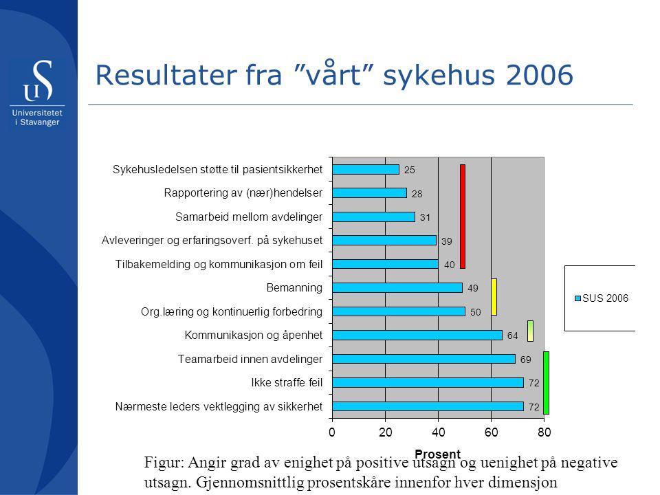 Resultater fra vårt sykehus 2006