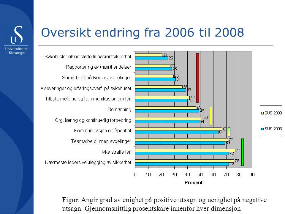 Oversikt endring fra 2006 til 2008