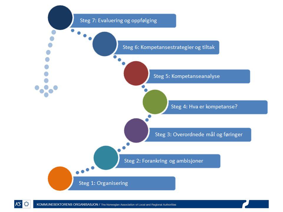 KS har utviklet en veiledningsmodell til hjelp i arbeidet med å utvikle strategiske kompetanseplaner.