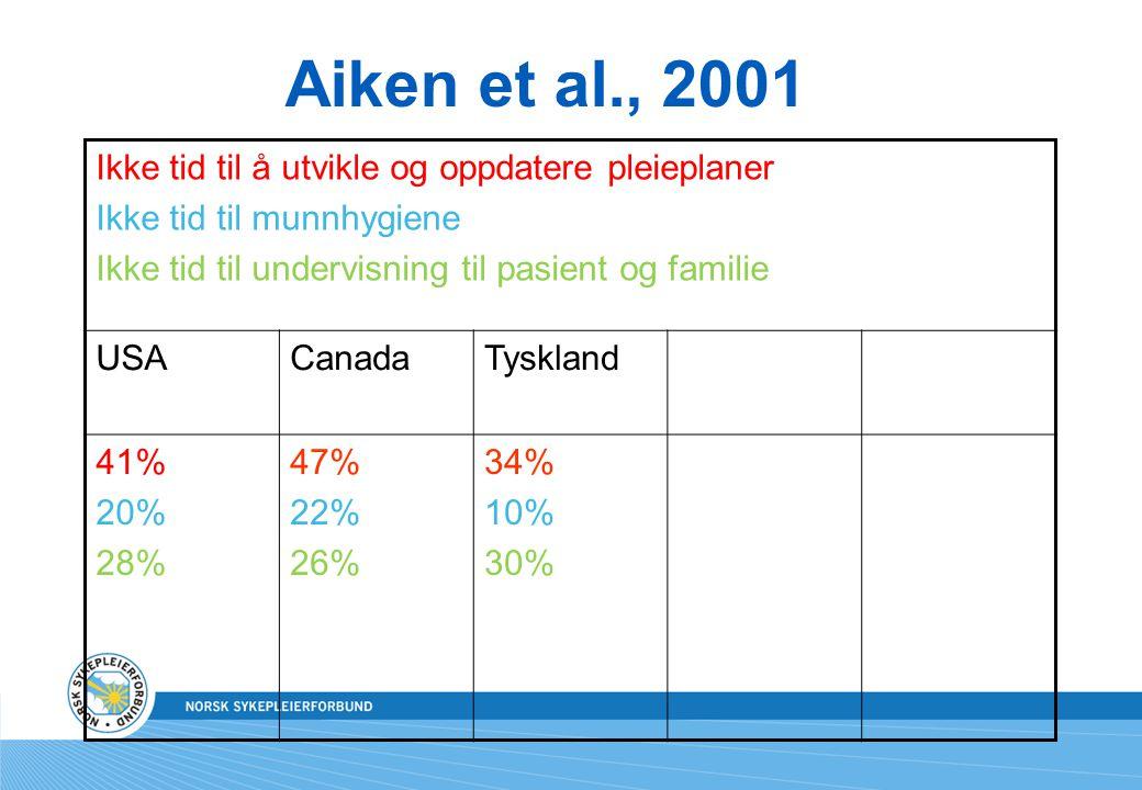 Aiken et al., 2001 Ikke tid til å utvikle og oppdatere pleieplaner
