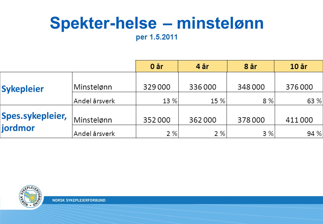 Spekter-helse – minstelønn per 1.5.2011
