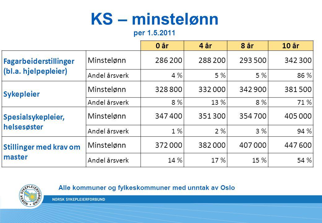 KS – minstelønn per 1.5.2011 0 år 4 år 8 år 10 år