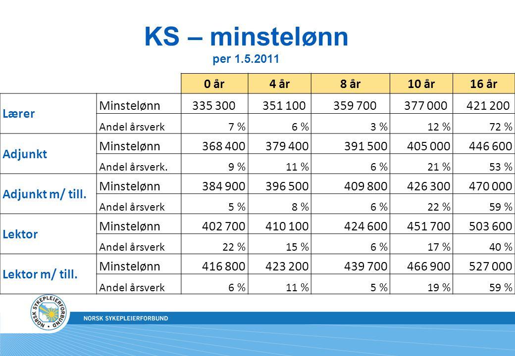 KS – minstelønn per 1.5.2011 0 år 4 år 8 år 10 år 16 år Lærer