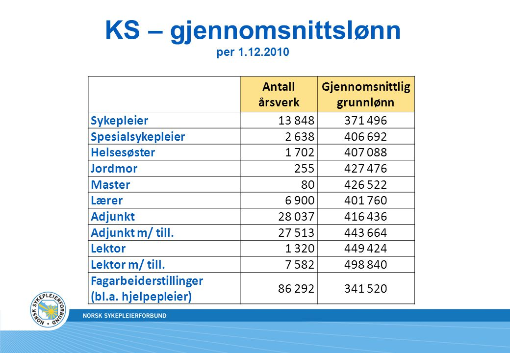 KS – gjennomsnittslønn per 1.12.2010