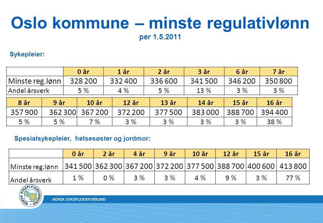 Oslo kommune – minste regulativlønn per 1.5.2011