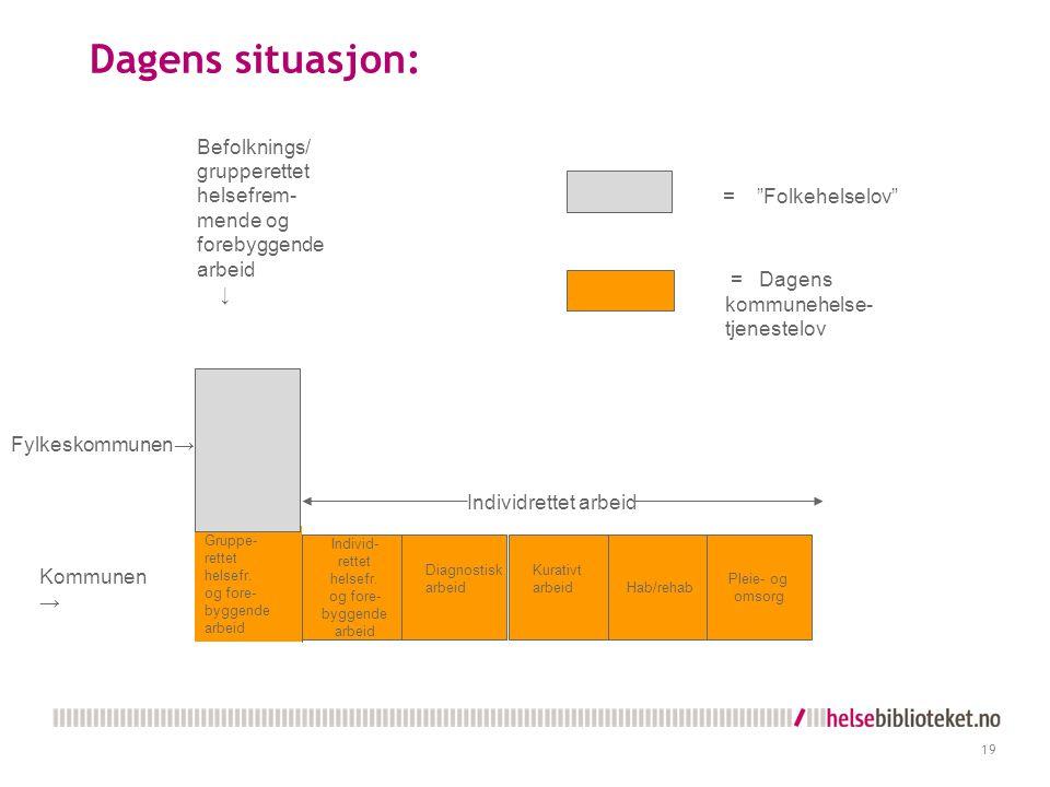 Dagens situasjon: Befolknings/ grupperettet