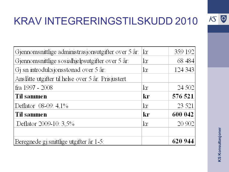KRAV INTEGRERINGSTILSKUDD 2010
