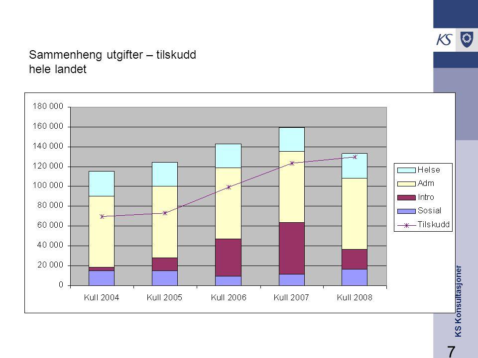 Sammenheng utgifter – tilskudd hele landet