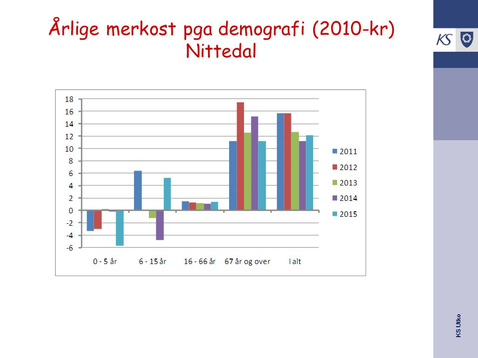 Årlige merkost pga demografi (2010-kr) Nittedal