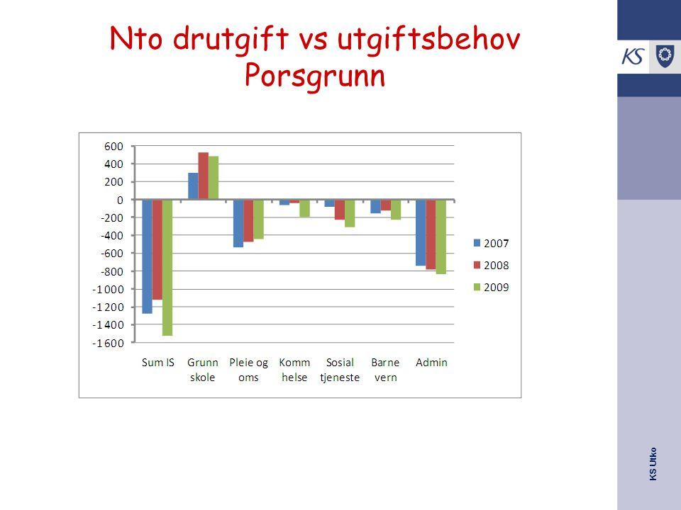 Nto drutgift vs utgiftsbehov Porsgrunn