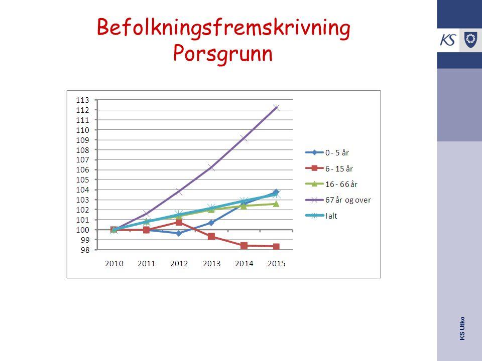Befolkningsfremskrivning Porsgrunn