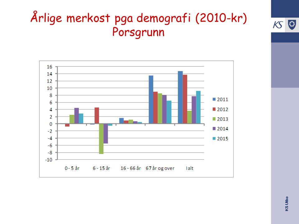 Årlige merkost pga demografi (2010-kr) Porsgrunn
