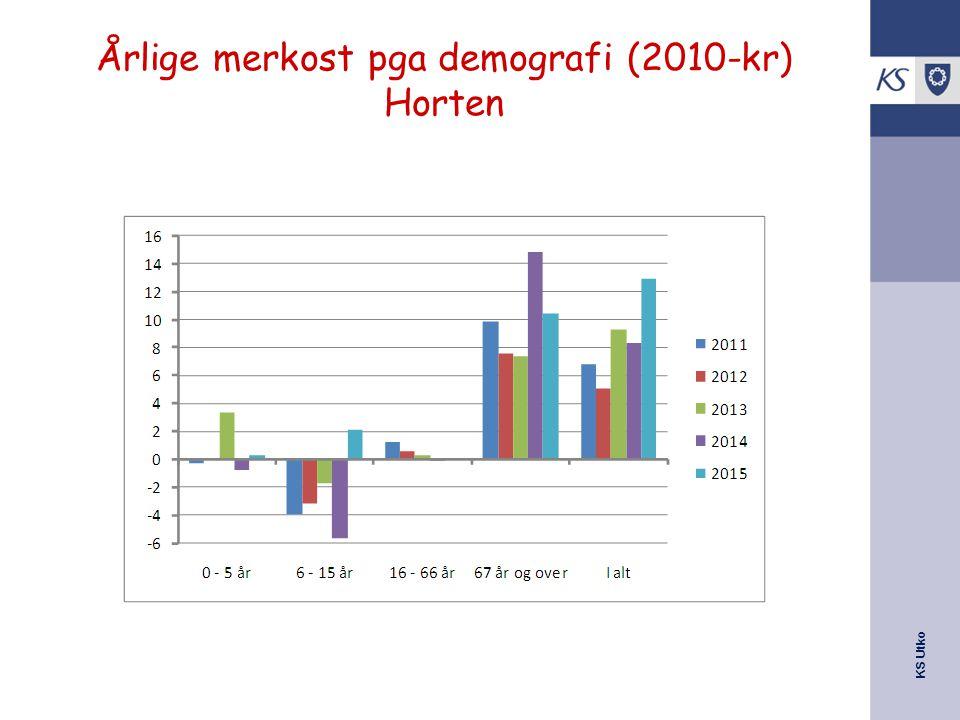 Årlige merkost pga demografi (2010-kr) Horten