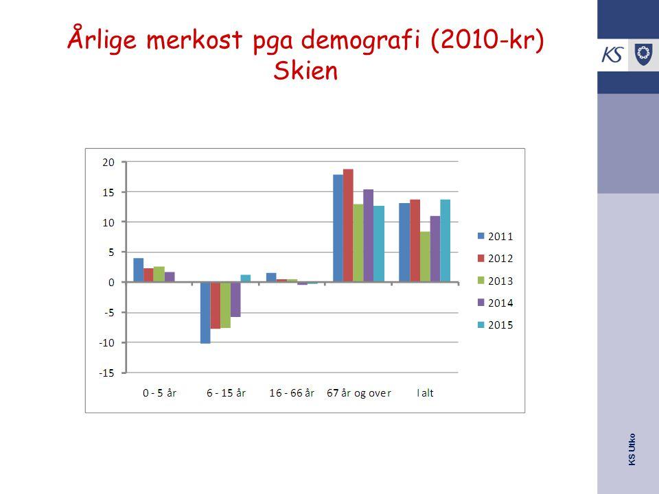 Årlige merkost pga demografi (2010-kr) Skien
