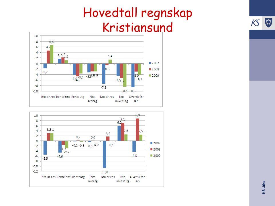 Hovedtall regnskap Kristiansund