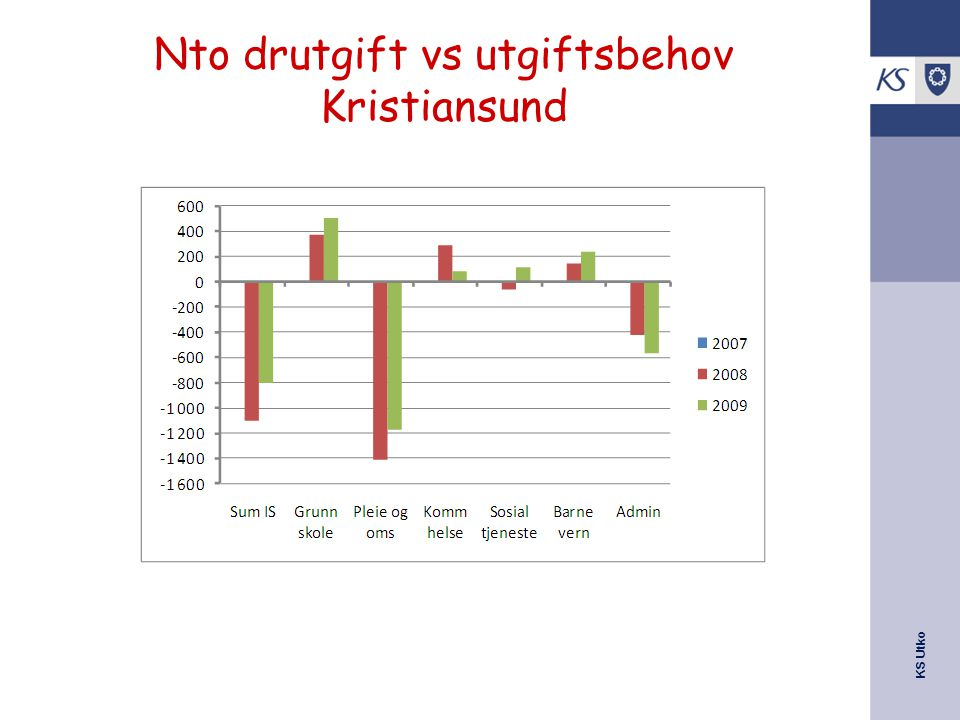 Nto drutgift vs utgiftsbehov Kristiansund