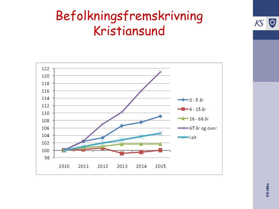 Befolkningsfremskrivning Kristiansund