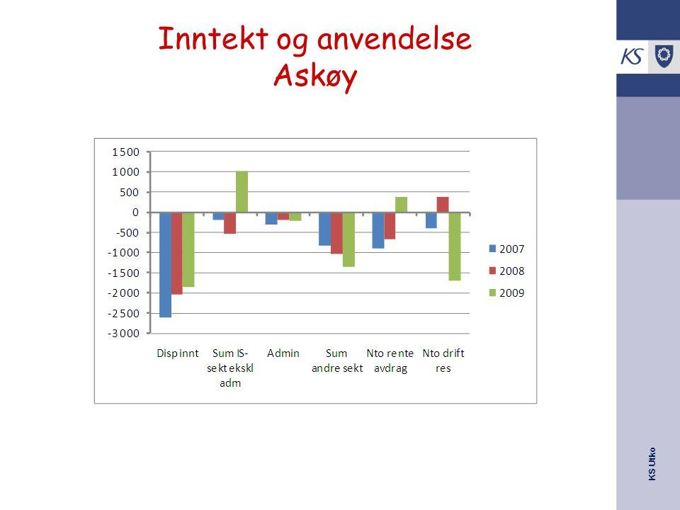 Inntekt og anvendelse Askøy