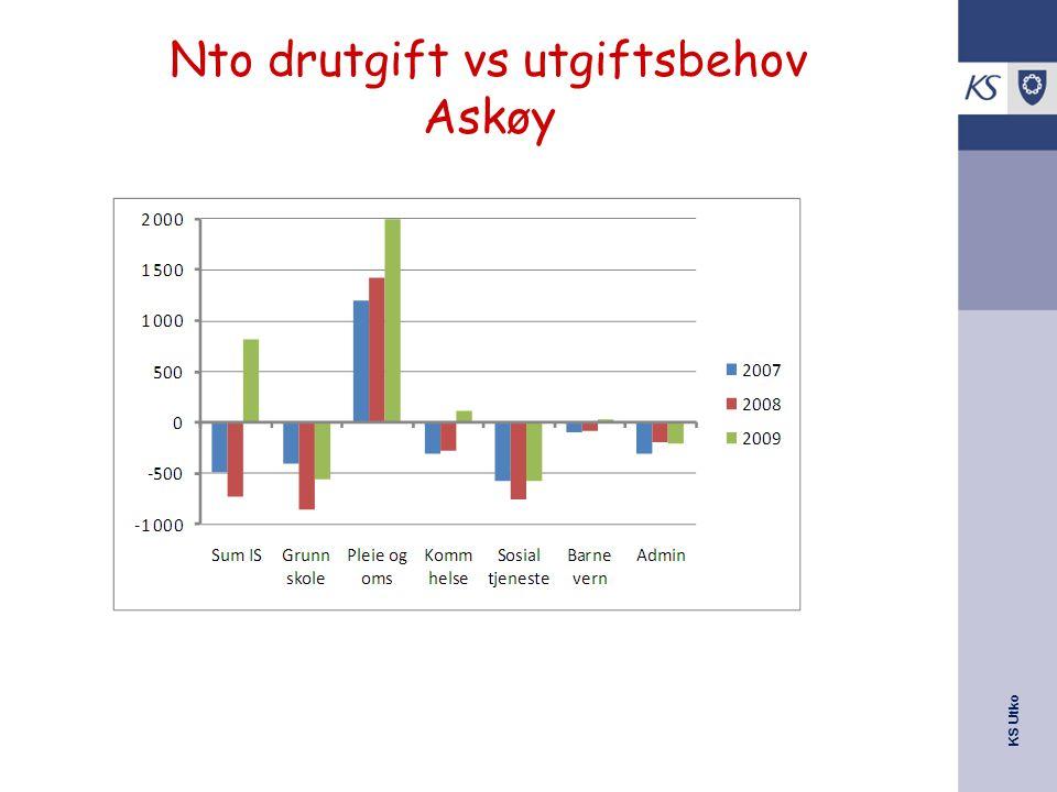 Nto drutgift vs utgiftsbehov Askøy