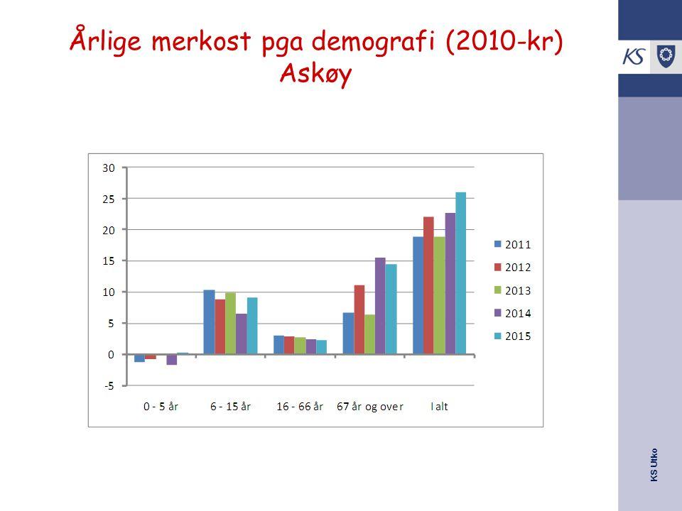 Årlige merkost pga demografi (2010-kr) Askøy