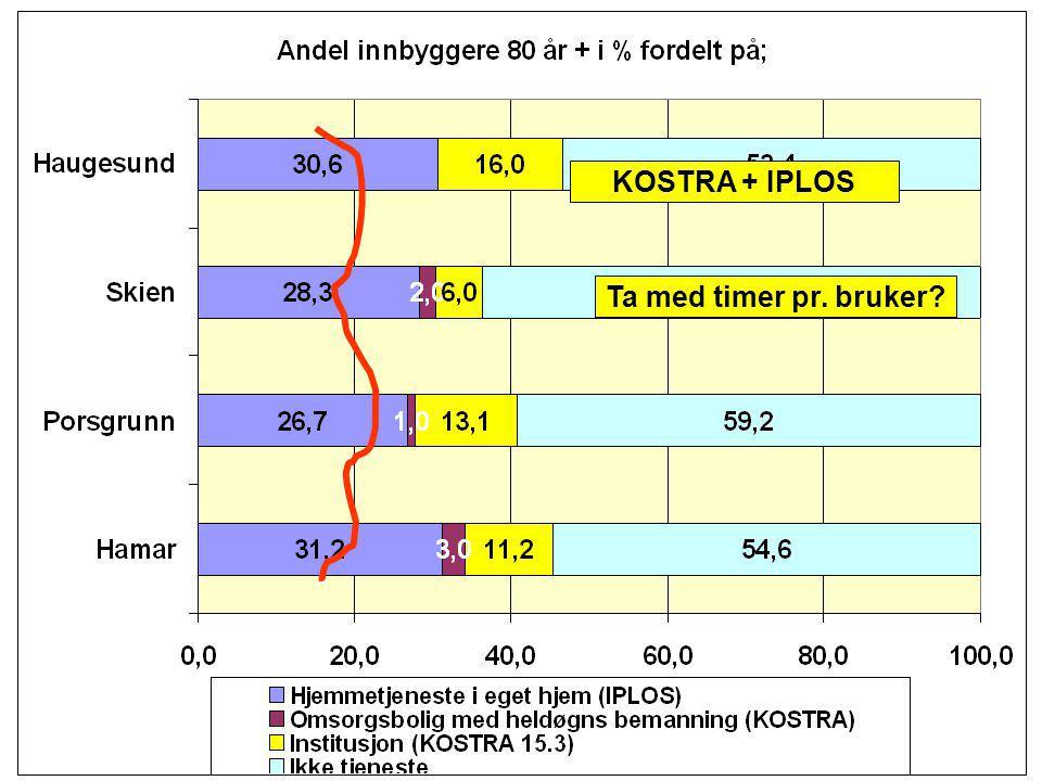 KOSTRA + IPLOS Ta med timer pr. bruker