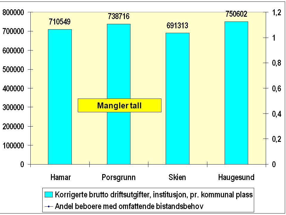 Mangler tall