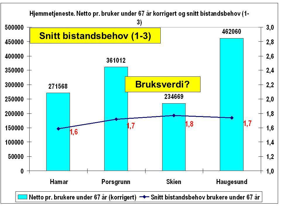 Snitt bistandsbehov (1-3)