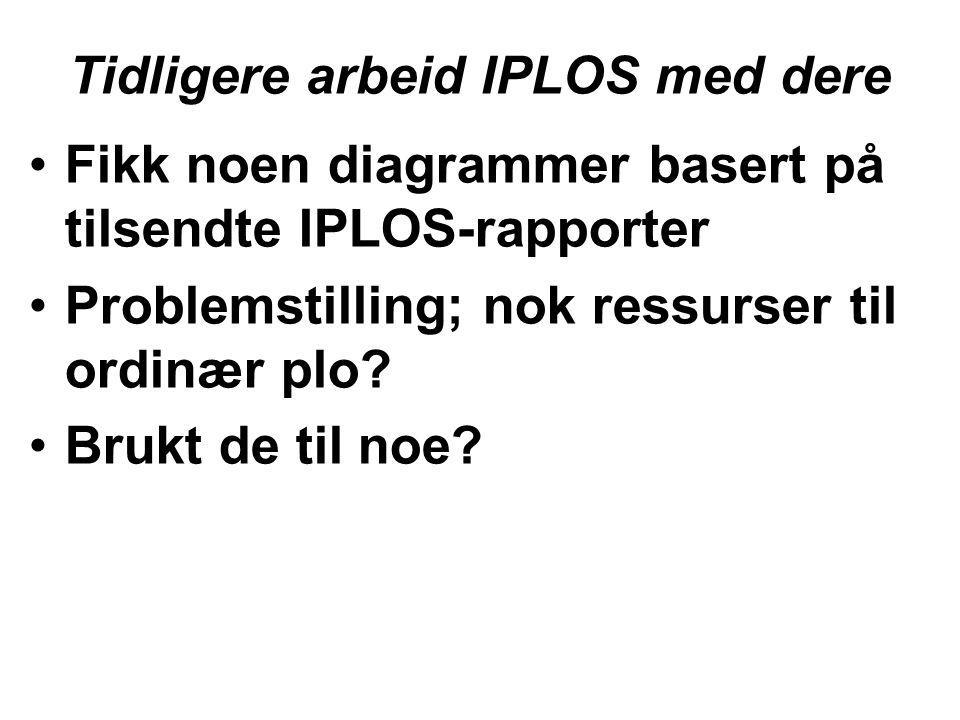 Tidligere arbeid IPLOS med dere