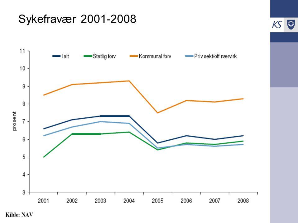 Sykefravær 2001-2008