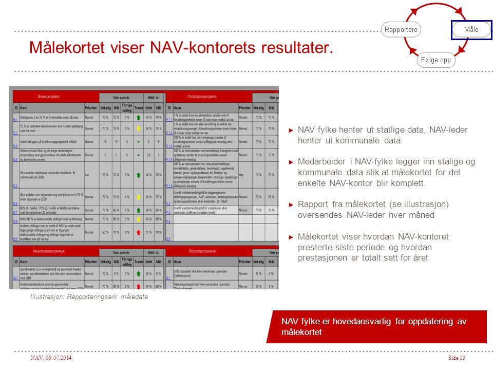 Målekortet viser NAV-kontorets resultater.