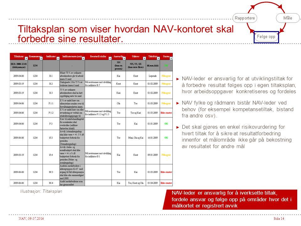 Tiltaksplan som viser hvordan NAV-kontoret skal forbedre sine resultater.