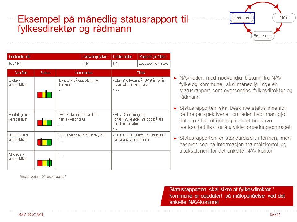 Eksempel på månedlig statusrapport til fylkesdirektør og rådmann