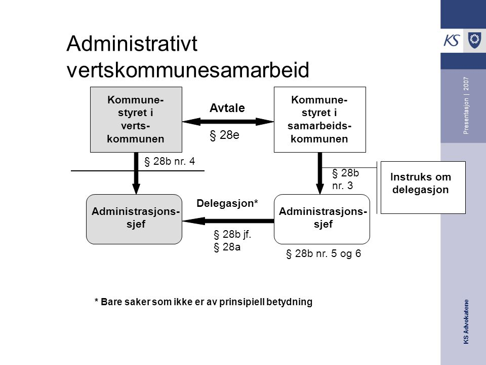 Administrativt vertskommunesamarbeid