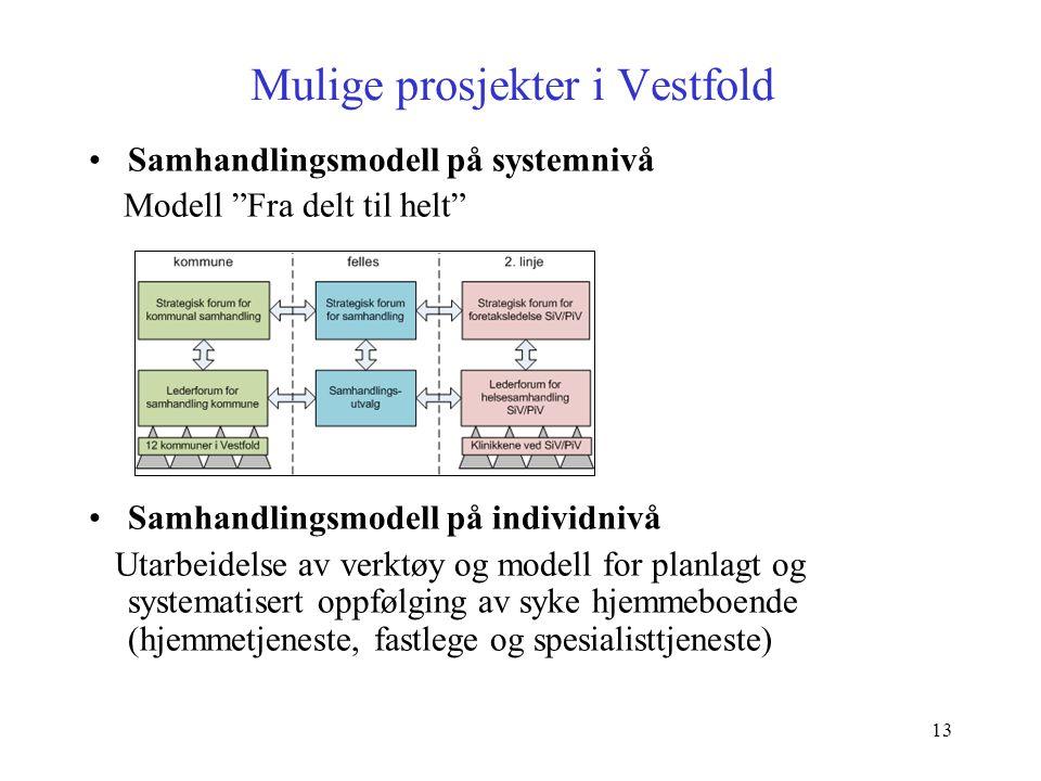 Mulige prosjekter i Vestfold
