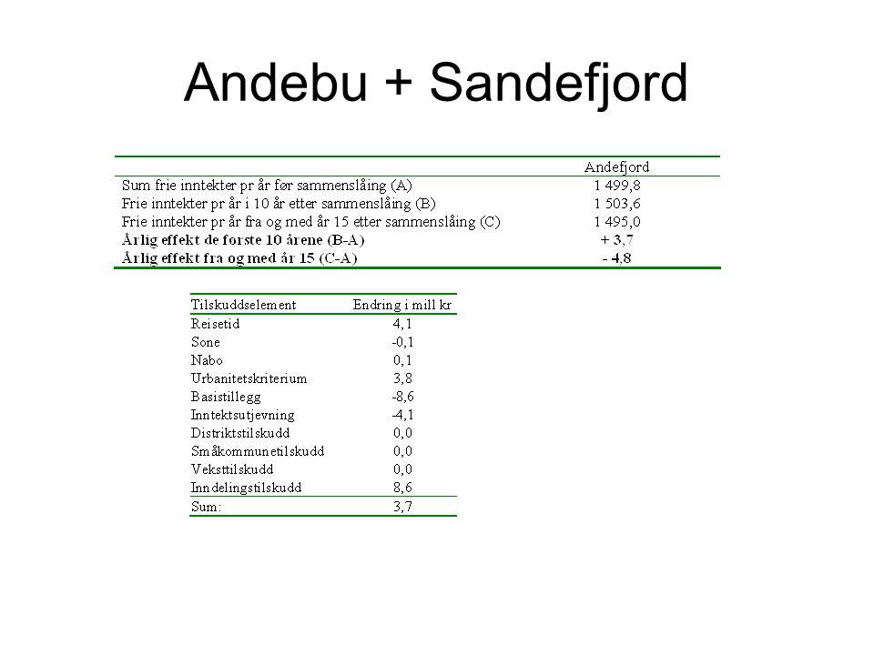 Andebu + Sandefjord