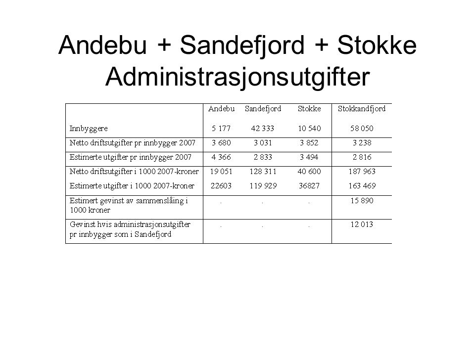 Andebu + Sandefjord + Stokke Administrasjonsutgifter