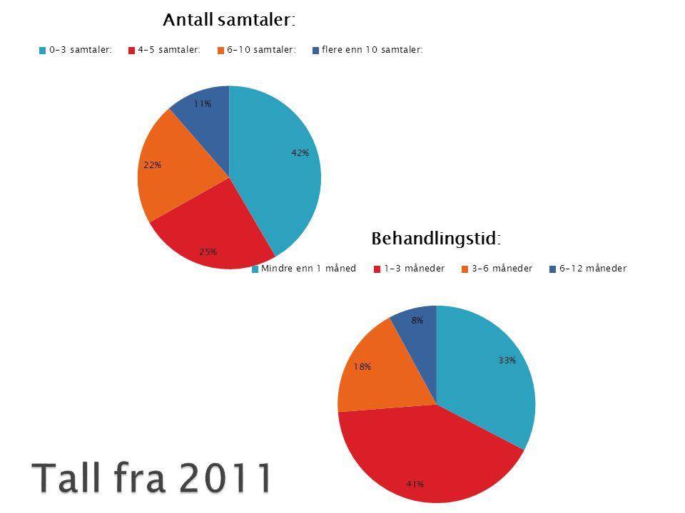 Tall fra 2011