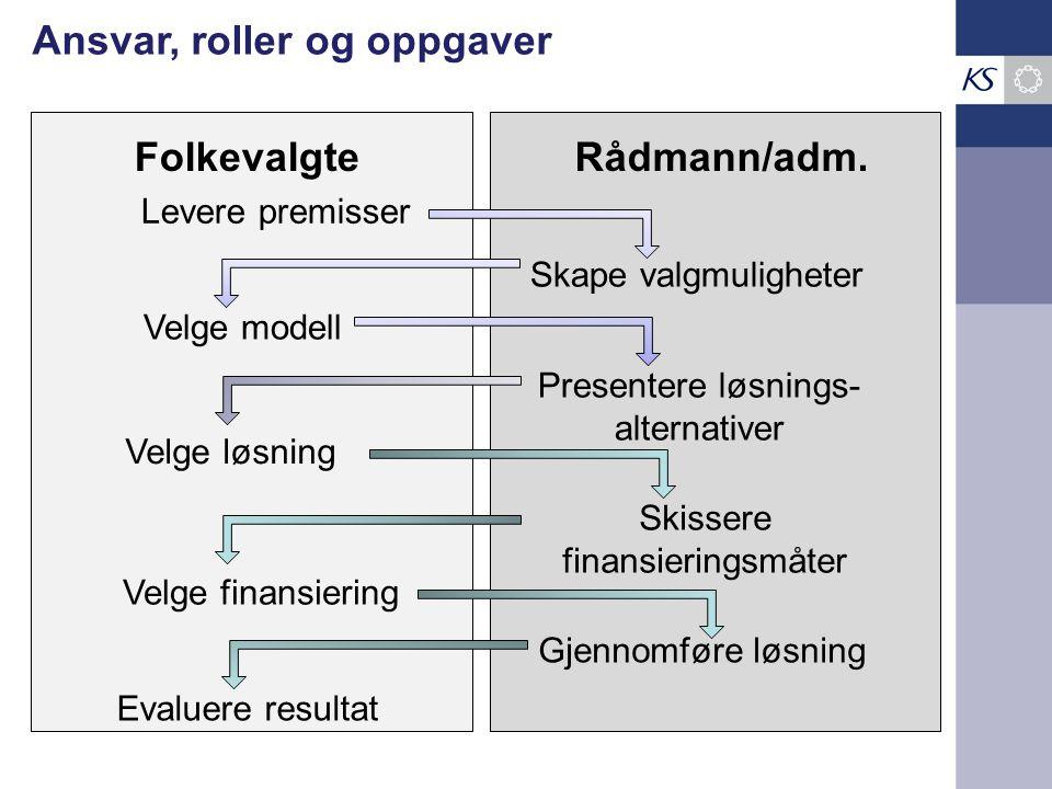 Folkevalgte Rådmann/adm.