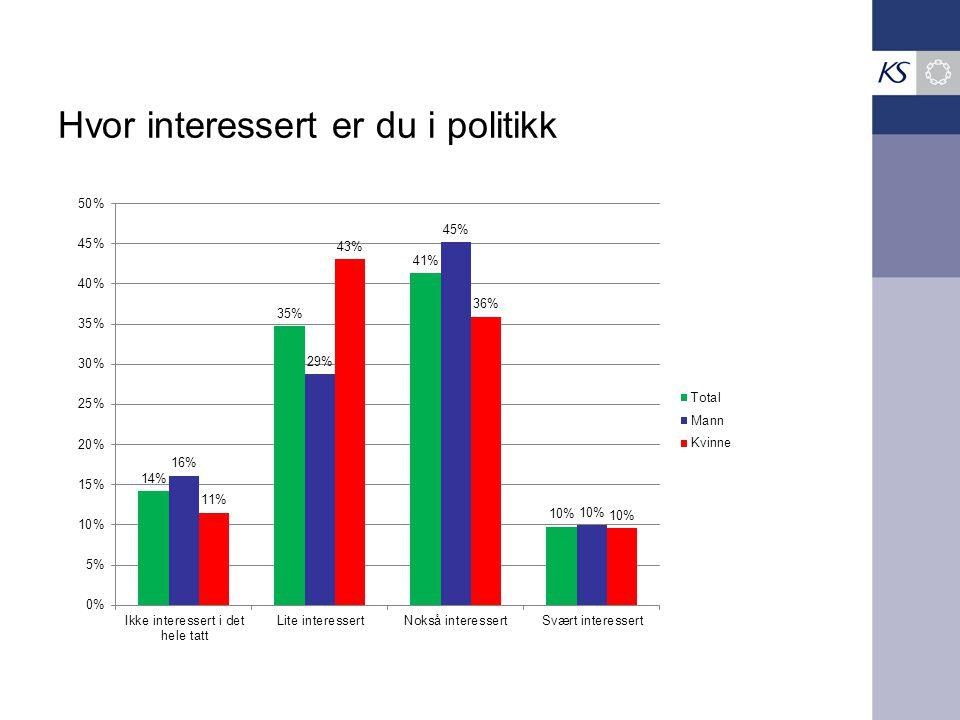 Hvor interessert er du i politikk