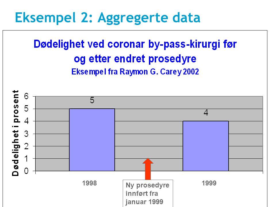 Eksempel 2: Aggregerte data