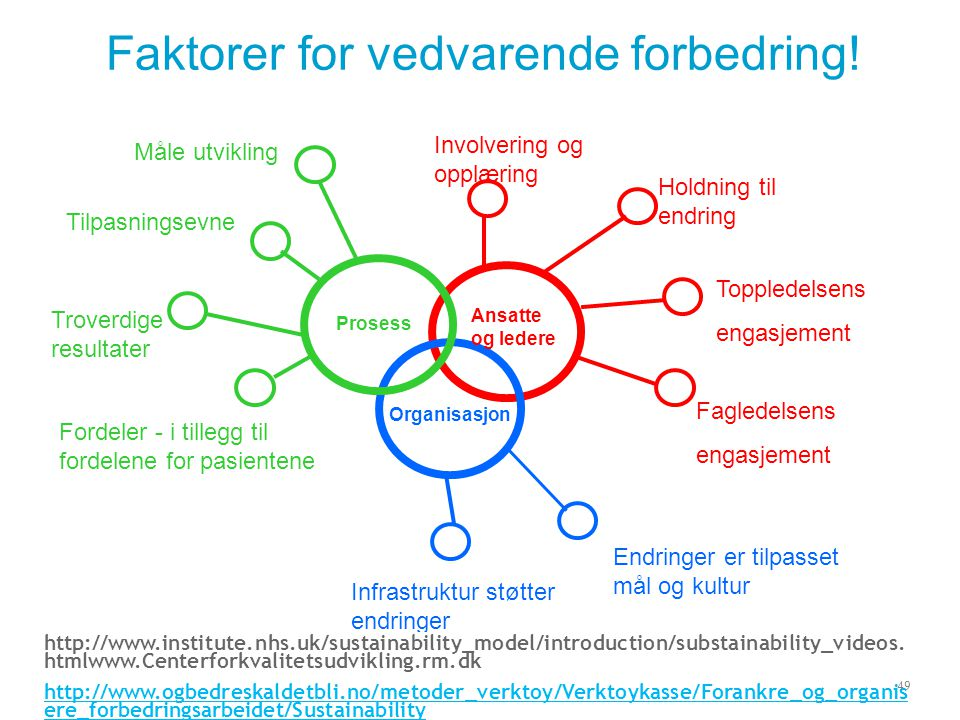 Faktorer for vedvarende forbedring!