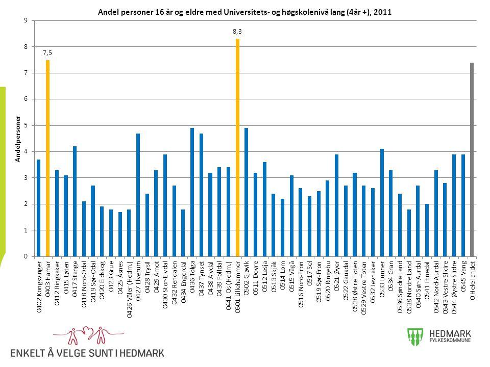 For å illustrere den store variasjonen i utdanningsnivå i befolkningen i kommunene i Hedmark og Oppland. Dette illustrerer kraftige lokale variasjoner og at man må ha kjennskap til lokale forhold i kunnskapsgrunnlaget. Hamar og Lillehammer har faktisk høyere utdanningsnivå enn landsgjennomsnittet.