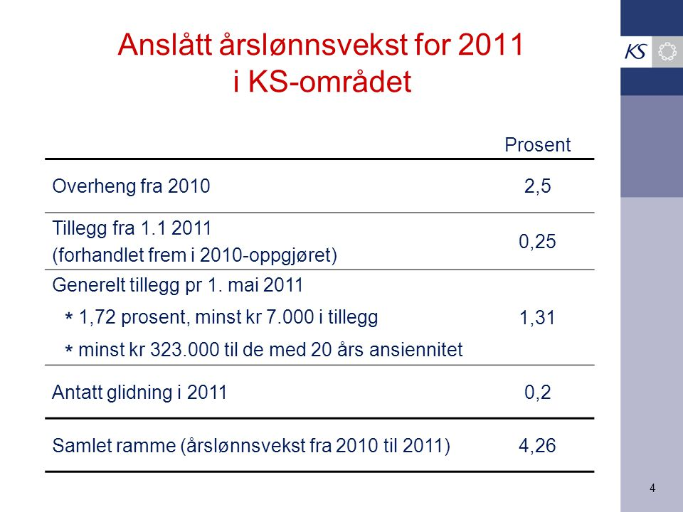 Anslått årslønnsvekst for 2011 i KS-området
