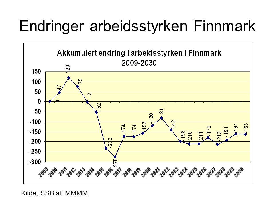 Endringer arbeidsstyrken Finnmark