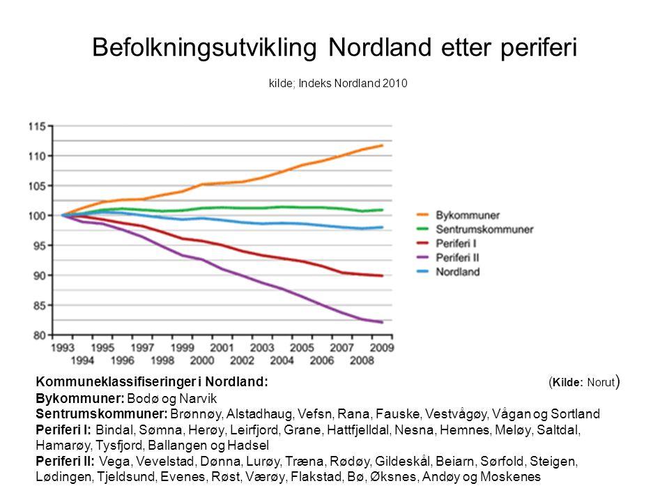 Befolkningsutvikling Nordland etter periferi kilde; Indeks Nordland 2010