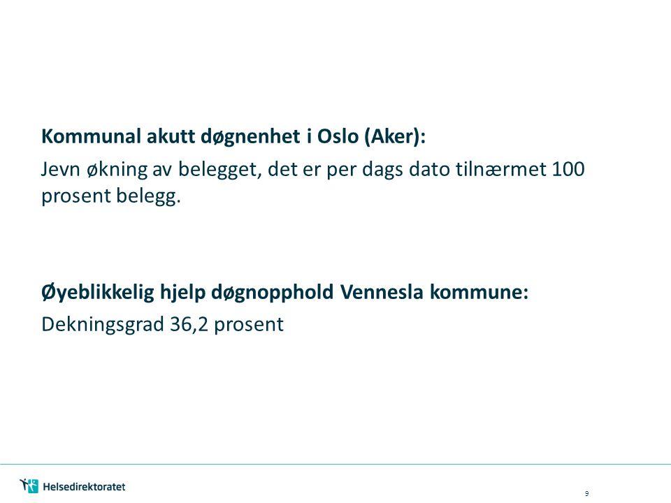 Kommunal akutt døgnenhet i Oslo (Aker): Jevn økning av belegget, det er per dags dato tilnærmet 100 prosent belegg.